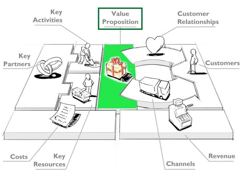 Entrepreneurship 101 Understanding Business Model Canvas Value Proposition The Executive Saga