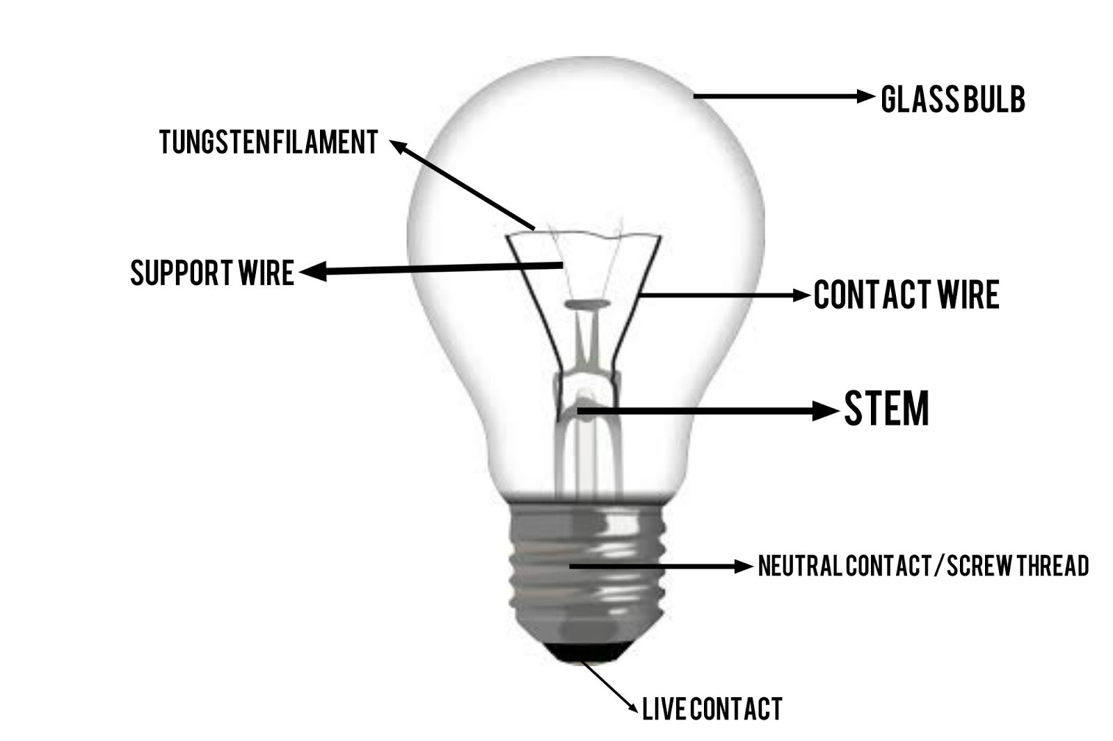 now we going to learn what inside a incandescent light bulb this is a basic for every light bulb that revolutionize till today  [ 1600 x 1066 Pixel ]
