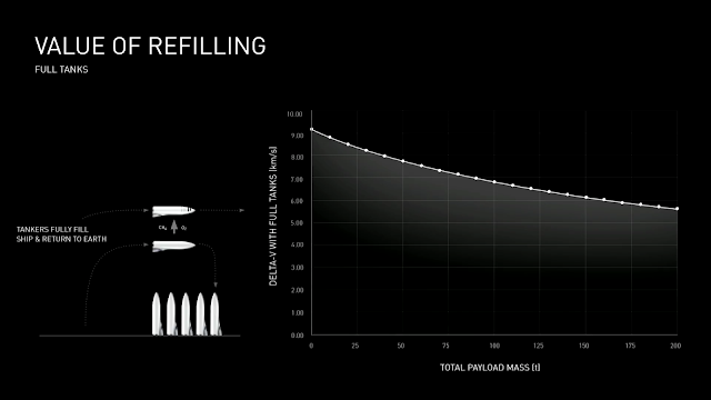 SpaceX BFR value of refilling (with 5 tankers)