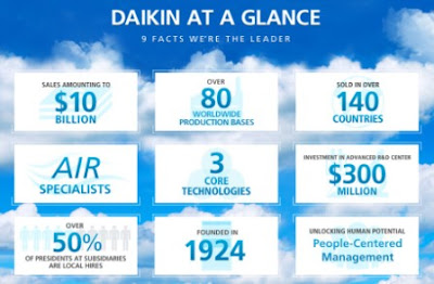 DAIKIN at Glance