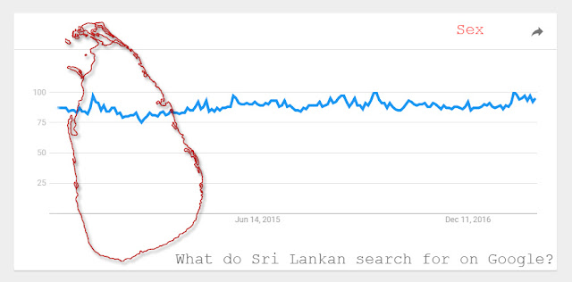 What do Sri Lankan search for on Google