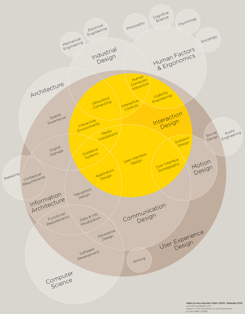 Venn diagram thet is an attempt to visually map out the relationships between design roles