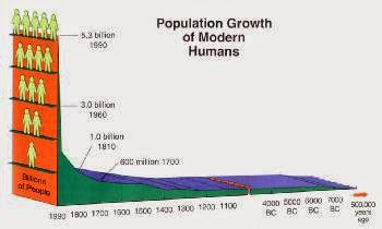 Population Studies Indicate A Young Planet Earth