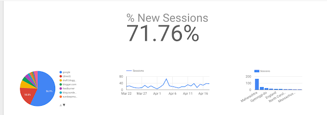 Sample report Google Data Studio