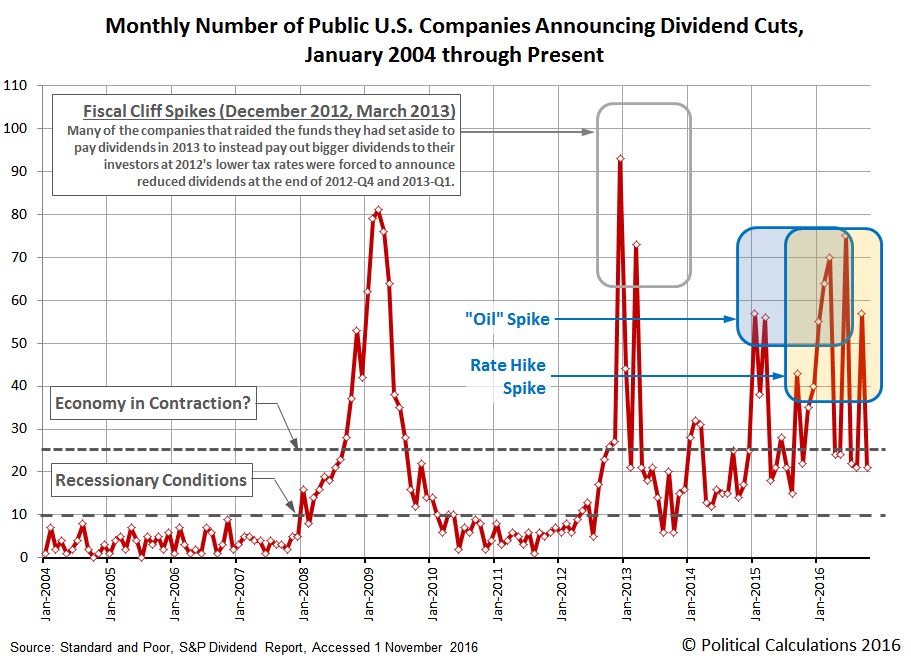Number of U.S. Companies Decreasing Their Dividends in Each Month from January 2004 through October 2016