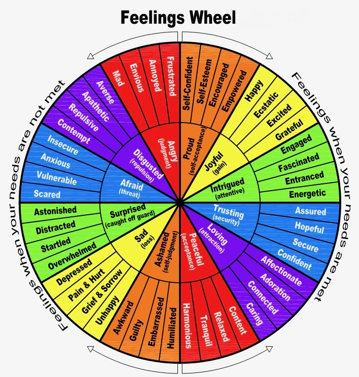 Adaptable image throughout feelings wheel printable