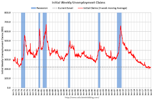 Weekly Initial Unemployment Claims at 227,000