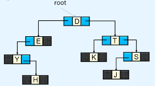 Linked representation of Binary tree