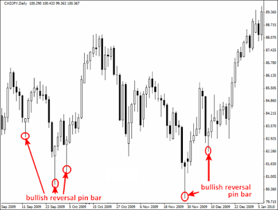 Forex Trading strategies with the Pin Bar