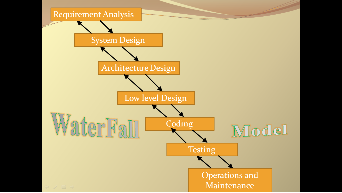Software engineering waterfall model ppt for Waterfall phases