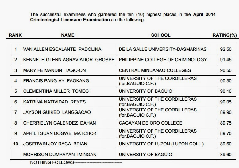 Top 10 Criminologist board exam April 2014