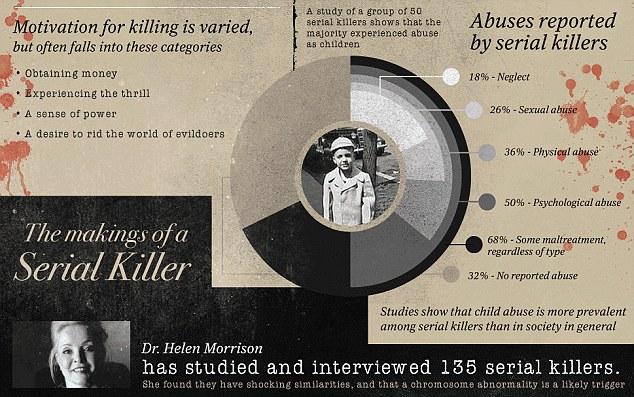 Te contamos las motivaciones de un hombre para ser asesino serial