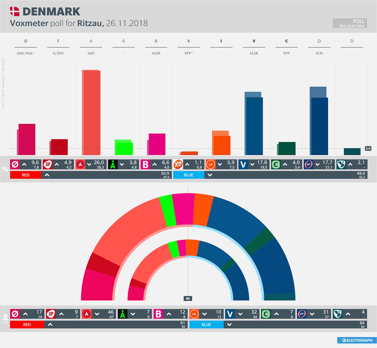 DENMARK: Voxmeter poll chart for Ritzau, 26 November 2018