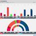 DENMARK · Voxmeter poll: Ø 9.6% (17), F 4.9% (9), A 26.0% (46), Å 3.8% (7), B 6.6% (12), K 1.1%, I 5.9% (10), V 17.8% (32), C 4.0% (7), O 17.7% (31), D 2.1% (4)