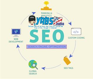 Cara Membuat SEO Smart Link Untuk Blogger - Yabs69.com