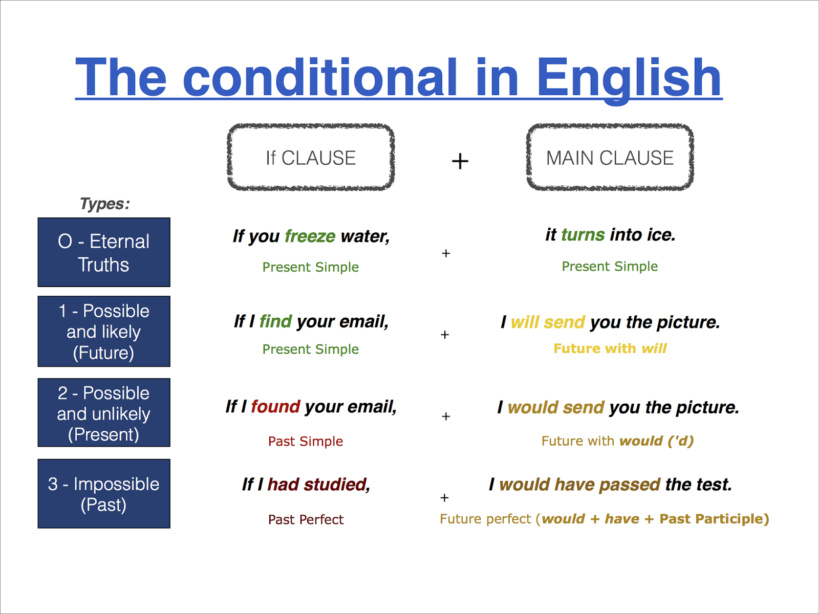 Valanglia Conditionals In English A Clear View