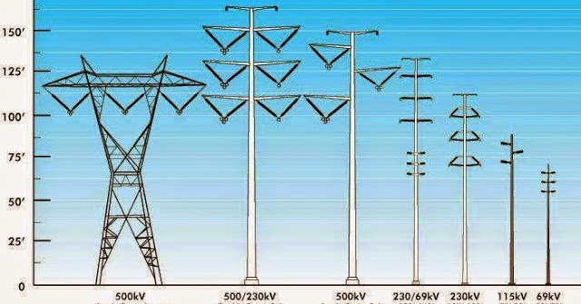 Electrical And Electronics Engineering  Different Types Of