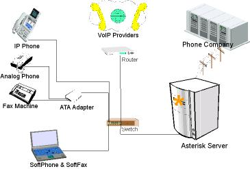 Kebutuhan perangkat voip server voip softswitch tong pedit voip server adalah bagian utama dalam jaringan voip perangkat ini memang tidak wajib ada di jaringan voip tetapi sangat dibutuhkan untuk dapat ccuart Choice Image
