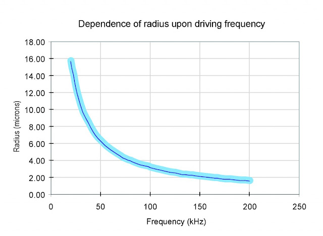 ultrasonic vinyl record cleaning vs. ultrasonic frequency