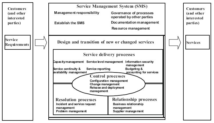 Framework ISO 20000:1-2011