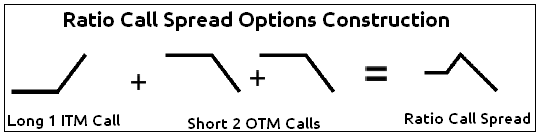 Please explain option trading