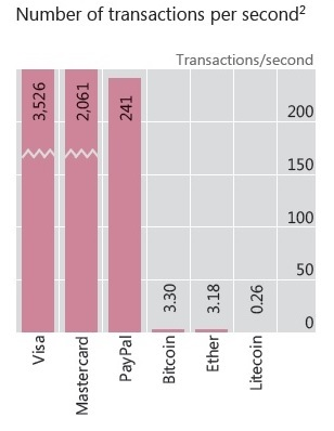 Number of cryptocurrencies transactions