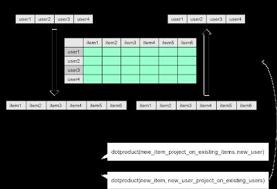 Recommendation Engine Models - DZone Java