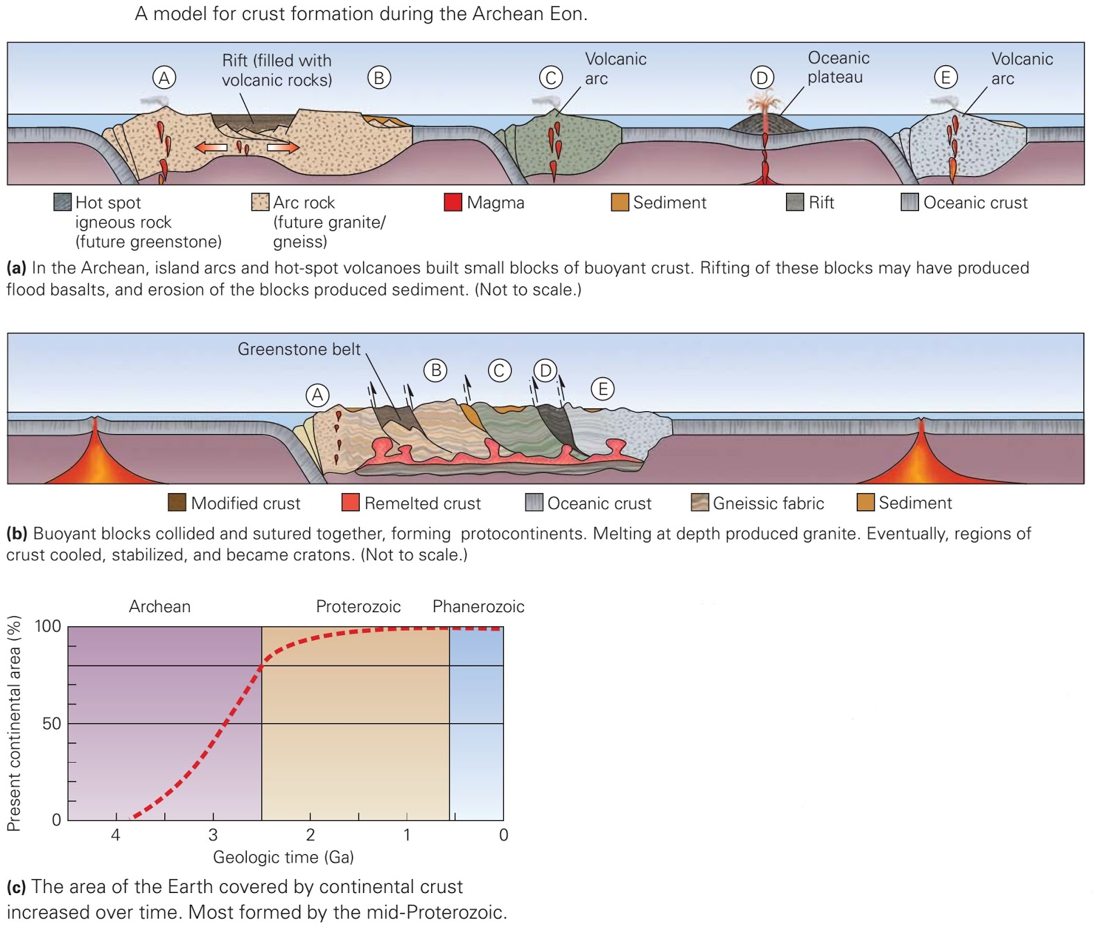 The Archean Eon Birth Of The Continents And Life