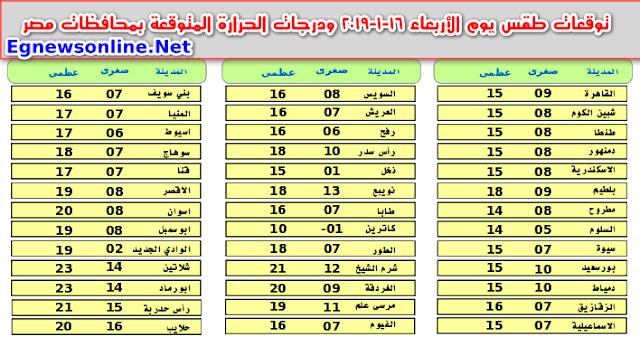 توقعات طقس يوم الأربعاء 16-1-2019 ودرجات الحرارة المتوقعة بمحافظات مصر