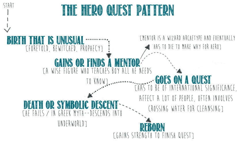 Analyzing the quest archetype essays
