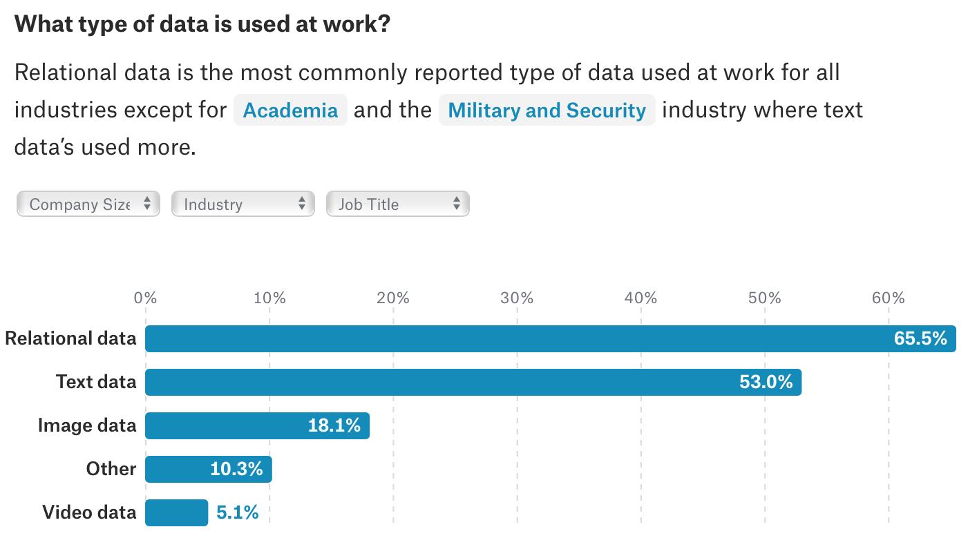The Data Dossier