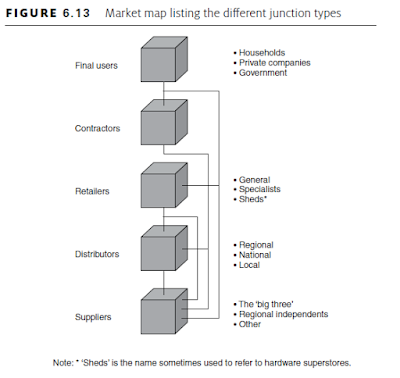 Market map listing the different junction types