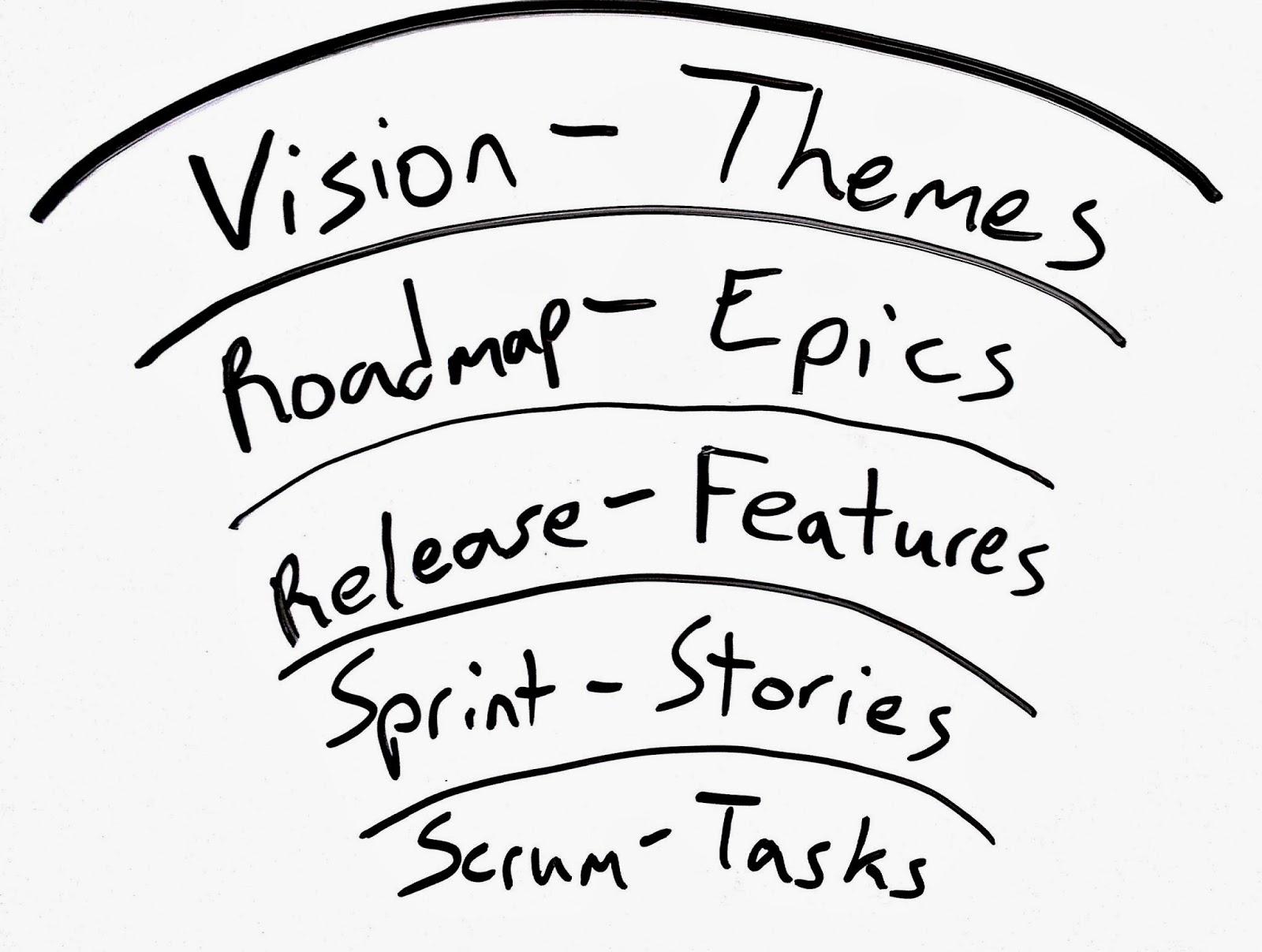 @MLCarey321: Understanding Agile Planning