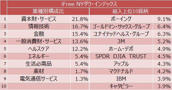 iFree NYダウ・インデックス 業種別構成比と組入上位10銘柄