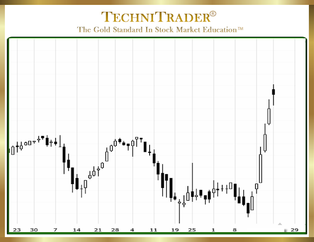 stock chart example Momentum Run - technitrader
