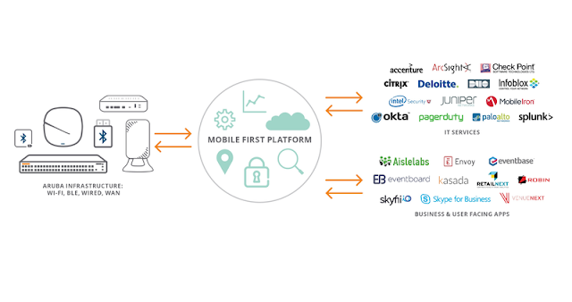 Aruba Mobile First Platform Architecture