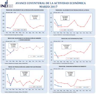 Avances del Probablemente Negativo PBI de Marzo