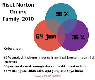 internet, menurut riset