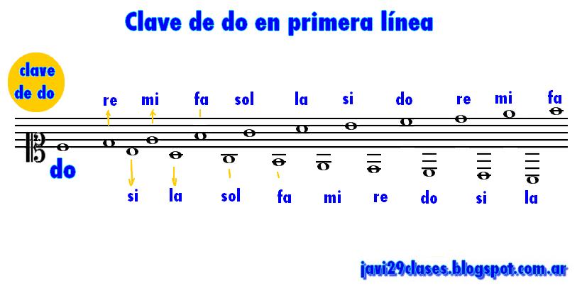 Clave de do en primera línea del pentagrama, ubicación de la notas