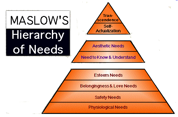 Maslow's pyrmid of needs