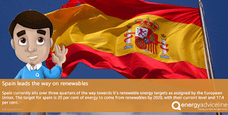 Spain leads the way on renewables
