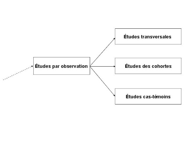 methodes-etudes-epidemio-observation