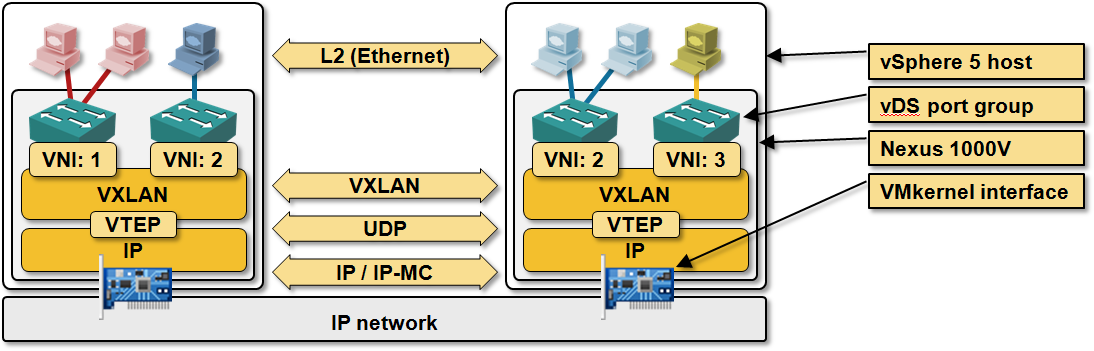 VXLAN, IP multicast, OpenFlow and control planes « ipSpace