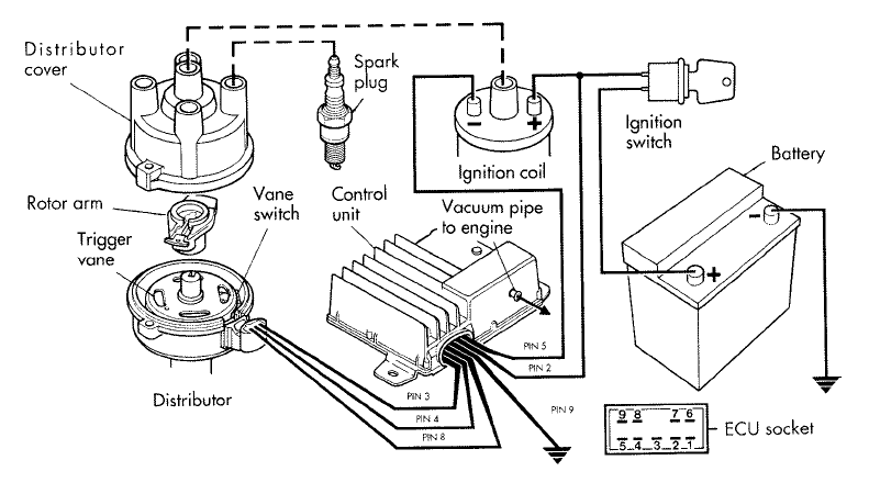 distributor ignition system diagram