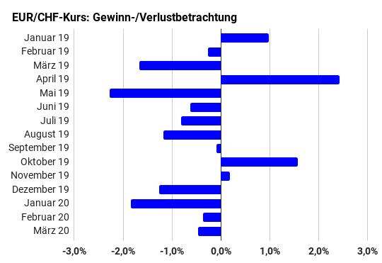 Balkendiagramm monatliche Performance EUR/CHF-Kurs von Januar 2019 bis März 2020