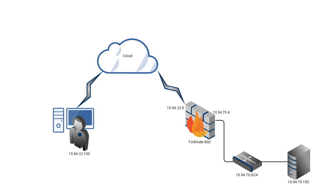 Cisco ASA Remote Access VPN Configuration 1 – Clientless SSL VPN