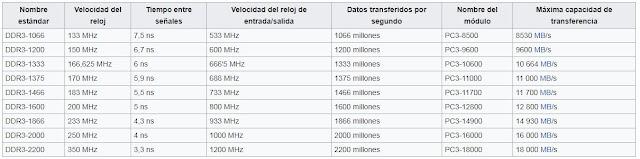 Las velocidades y prestaciones de las DDR3