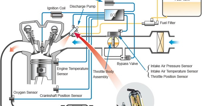 Basic Motorcycle Fuel Injection System - Pinoy Moto