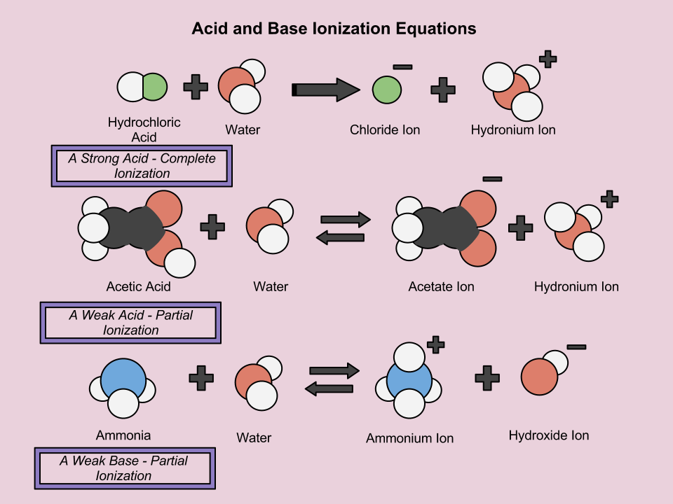 common solution equilibria | learning chemistry easily diagram od acid #8