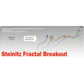 Forex fractal breakout system